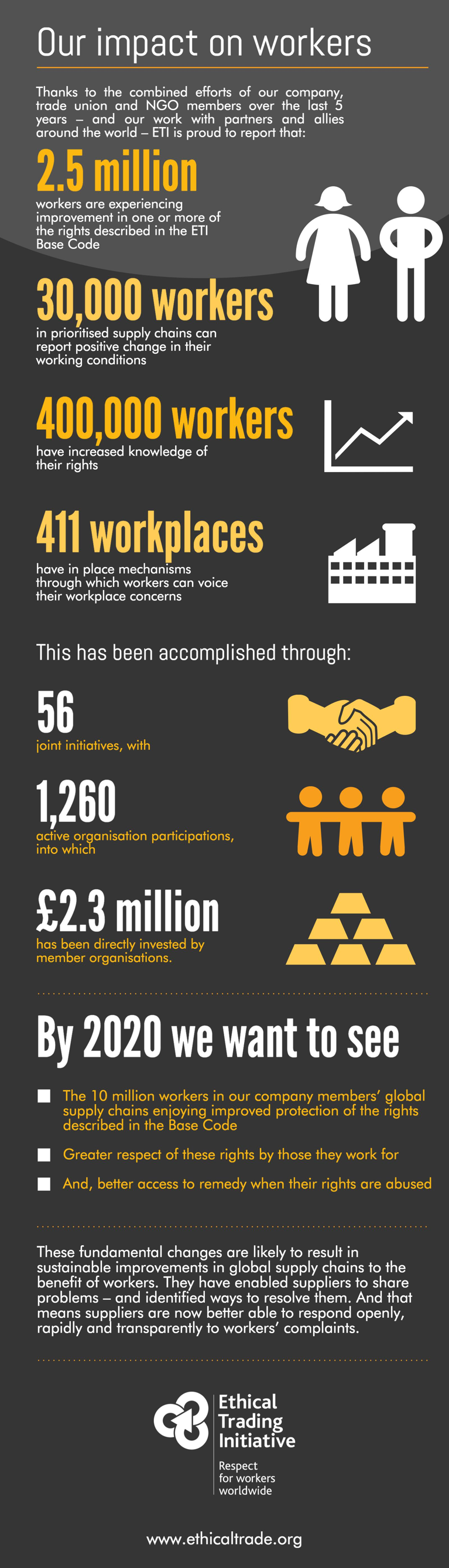 Infographic about our impact on workers