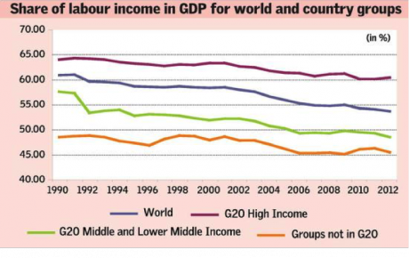 Graph showing share of labour income in GDP for world and country groups