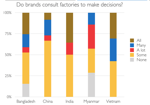 Do brands consult factories to make decisions?