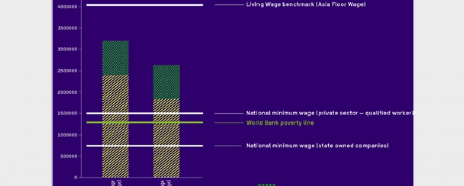 A simplified wage ladder